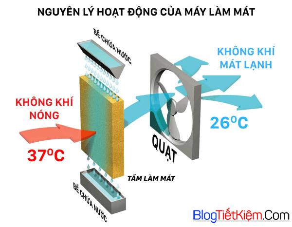tu-van-may-lam-mat-khong-khi-1