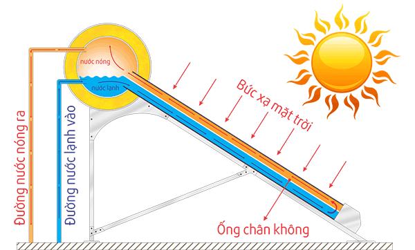 may-nuoc-nong-nang-luong-mat-troi-hoat-dong